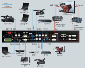 Lvp605 controlador de video LED controlador para pantalla LED